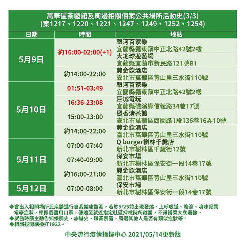 ▲指揮中心公布萬華茶藝館相關案件確診者足跡。(圖/指揮中心提供)