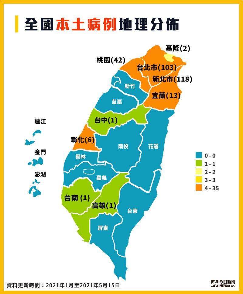 ▲5月15日增加181例本土案例,目前雙北疫情最為嚴重。(圖/NOWnews製作)