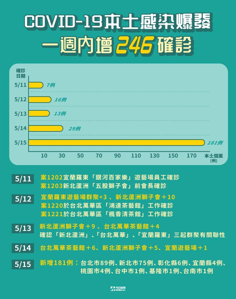 ▲新冠肺炎在台肆虐,短短時間激增許多本土個案。(圖/NOWnews製作)