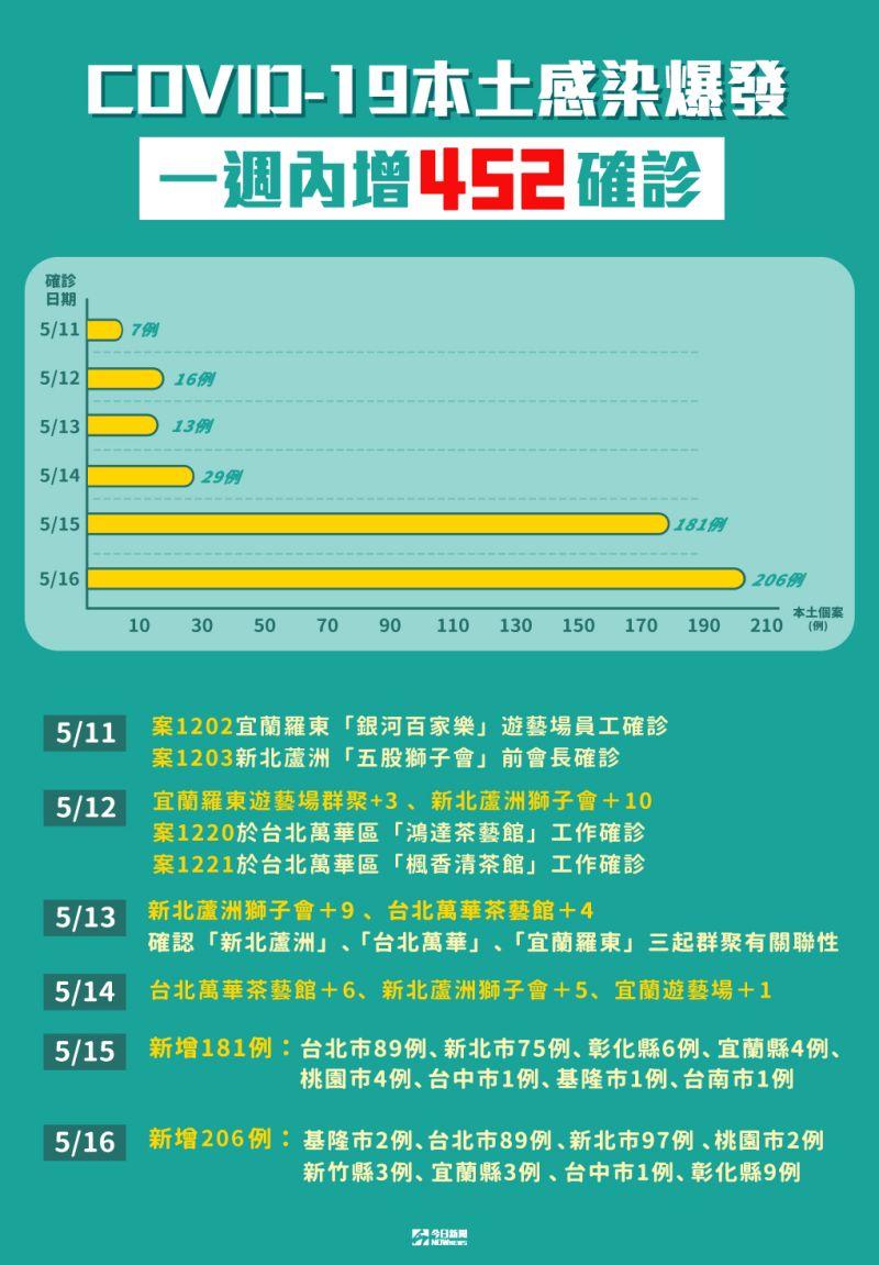 ▲本土個案暴增,一週內確診增452例。(圖/NOWnews製作)