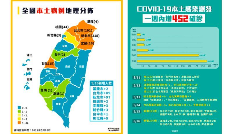 ▲確診者分佈10縣市,一張圖看懂重災區與確診人數。(圖/NOWnews製作)