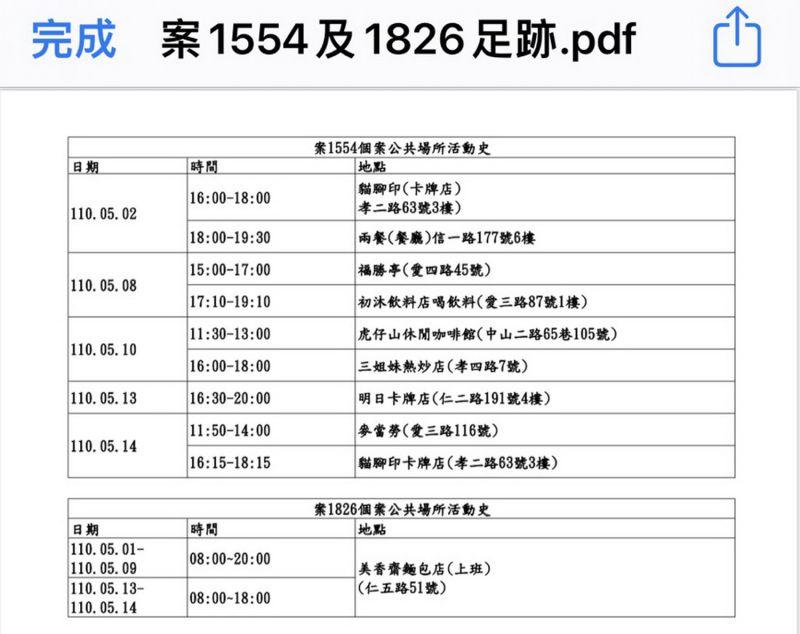 ▲基隆市長林右昌在記者會中首先公布確診個案1554男高中生,以及案1826(高中生母親)的活動史。(圖/基隆市政府提供)