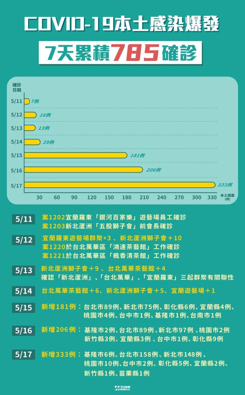 ▲指揮中心今(17)日公布有333例確診,自5月11日以來,7天內累積785例。(圖/NOWnews製作)