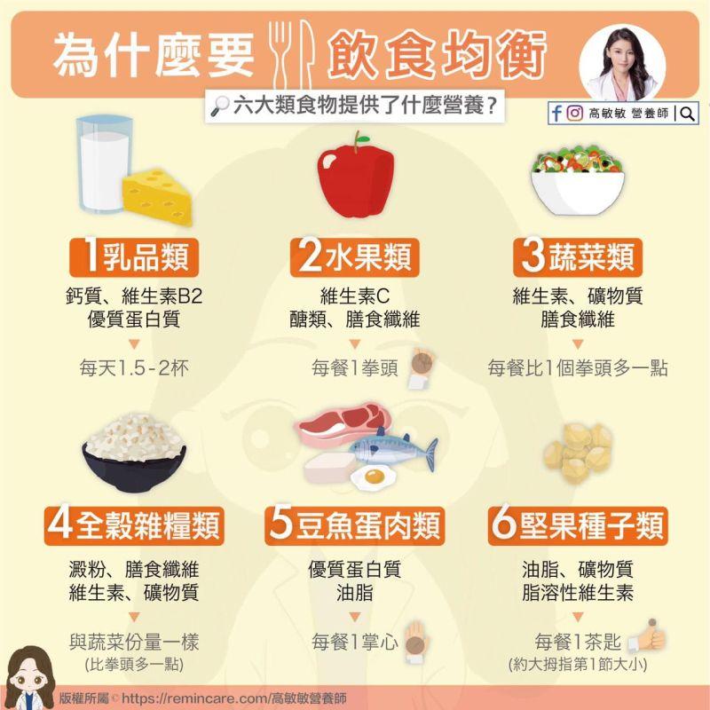 ▲營養師高敏敏分享「6大類食物」在疫情期間該怎麼吃,也不斷呼籲「飲食均衡」的重要性。(圖/營養師高敏敏