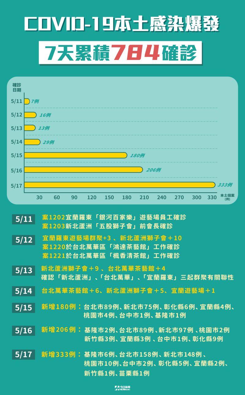 ▲指揮中心今(17)日公布有333例確診,台北市新增158例最多,新北市也有148例。(圖/NOWnews製作)