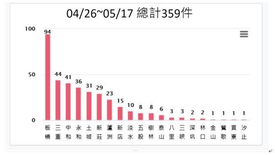 ▲新北市截自昨(17)日本土確診病例為359例,隔離人數遽增至1576人。(圖/新北市政府提供)