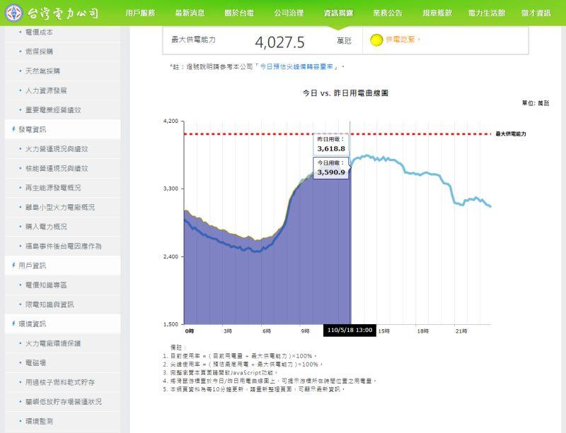 ▲台電官網顯示,下午1時用電量已達87%,10分鐘後便達91%。(圖/翻攝自台電官網)