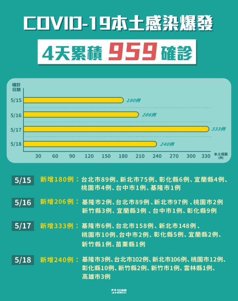 ▲指揮中心今(18)日公布有240例確診,自5月15日以來,一連四天本土案例都破百。(圖/NOWnews製作)
