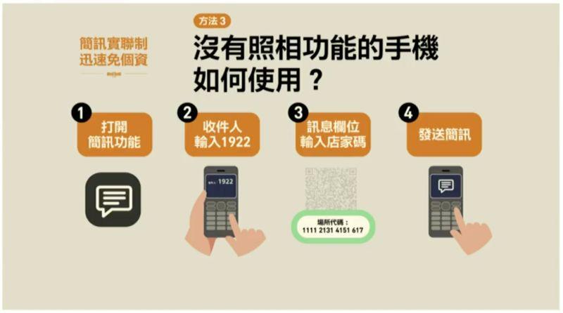 ▲簡訊實聯制上路,只要3步驟5秒鐘就完成,沒有照相功能的手機也能使用。(圖/行政院)