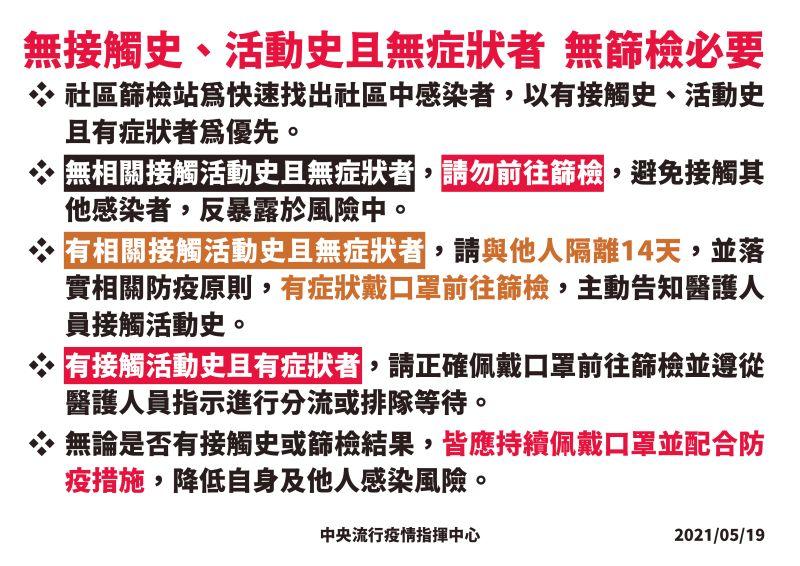 ▲指揮中心表示,無接觸史、活動史且無症狀者,無篩檢必要。