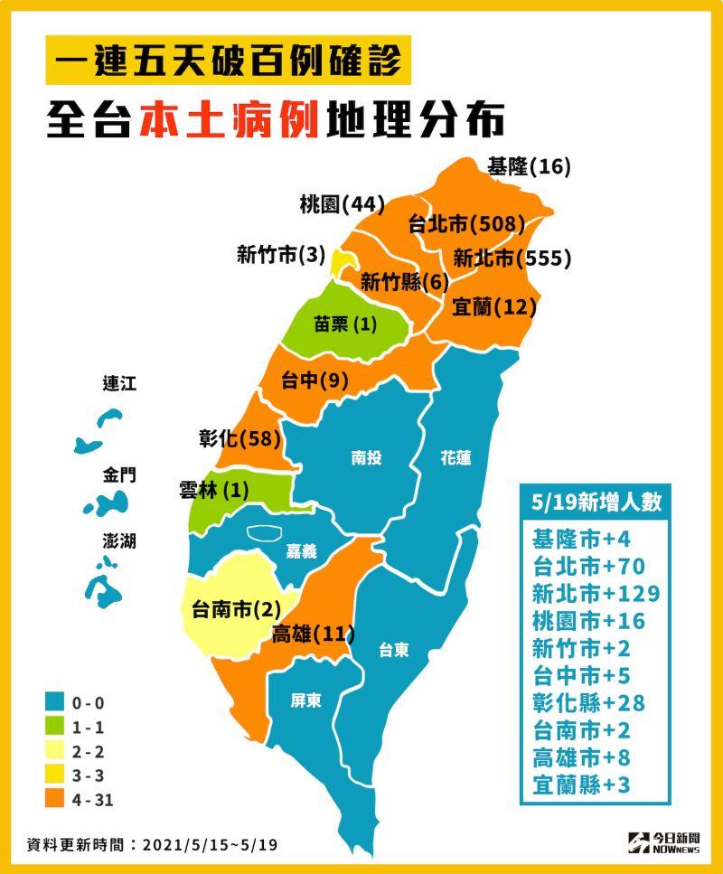 ▲國內一連5天破百例確診,全台本土病例地圖分布。(圖/NOWnews製表)