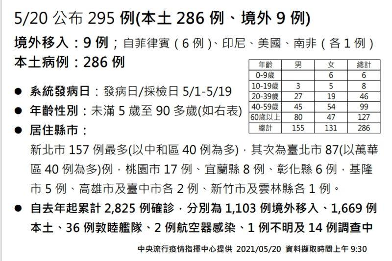 ▲5月20日指揮中心公布新增295例COVID-19確診,286例本土、9例境外移入。(圖/指揮中心)