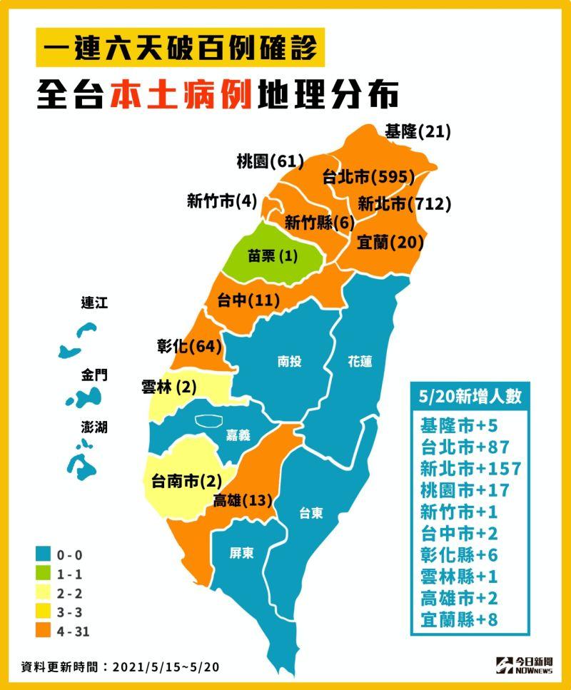 ▲國內一連6天破百例確診,全台本土病例地圖分布。(圖/NOWnews製表)