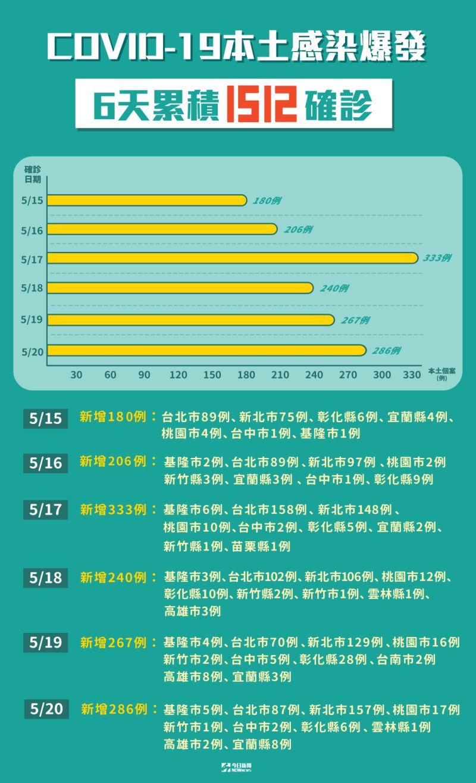 ▲國內本土確診個案再286例,累計6天下來已達1512人確診。(圖/NOWnews製表)