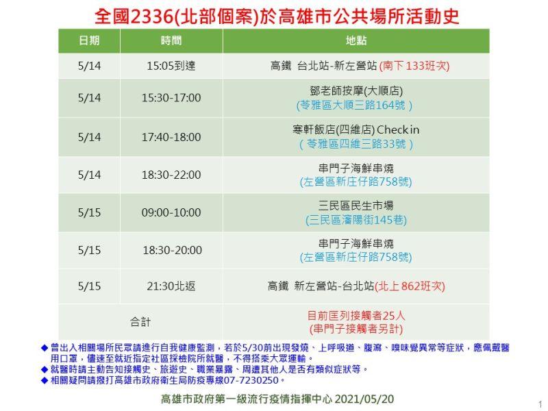▲新北個案2336在高雄的足跡公布,曾與案2715連續兩天到串門子海鮮燒烤餐廳用餐。(圖/高雄市政府提供)