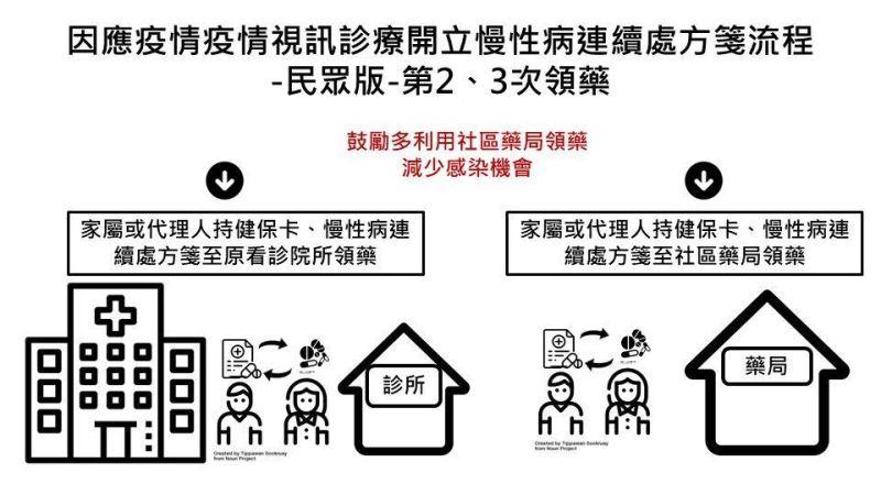 ▲第2、3次的慢箋,可以透過社區健保藥局領藥,或是由家屬回原醫院領藥。(圖/衛福部提供)