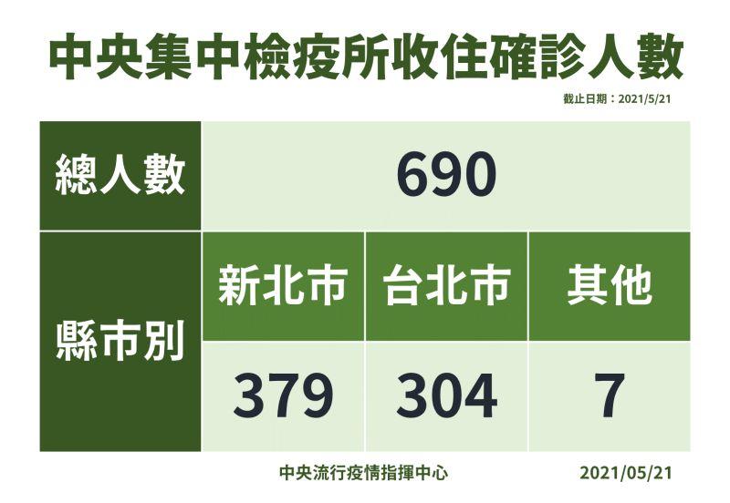 ▲中央集中檢疫所收住確診人數統計。(圖/指揮中心提供)