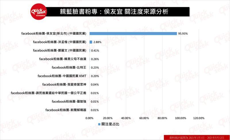 ▲親藍臉書粉專:候友宜關注度來源分析(圖/