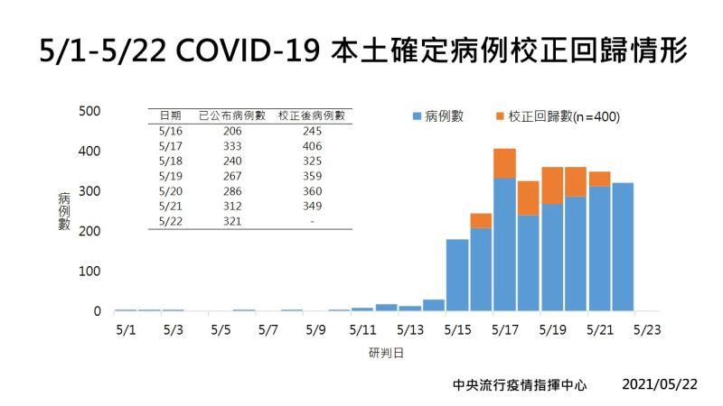 ▲指揮中心昨(22)日除了公布新增321例本土確診個案外,更指出有400例「校正回歸」新增在過去6天。(圖/指揮中心提供)