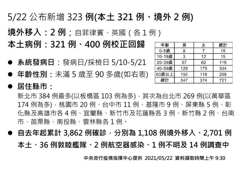 ▲指揮中心22日公布確診案例數,本土達321例。(圖/指揮中心提供)