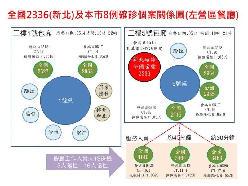 ▲高雄左營區串門子餐廳群聚感染,已經出現8名確診者。(圖/高雄市政府提供)