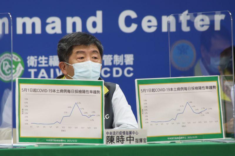 ▲中央流行疫情指揮中心指揮官陳時中說明最新疫情。(圖/指揮中心提供)