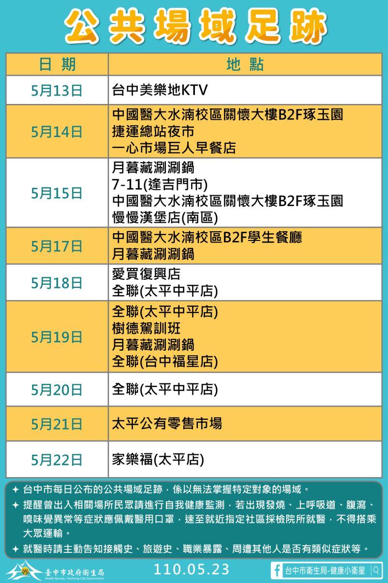 ▲5月23日台中5例本土確診個案足跡(圖/市政府提供2021.5.23)