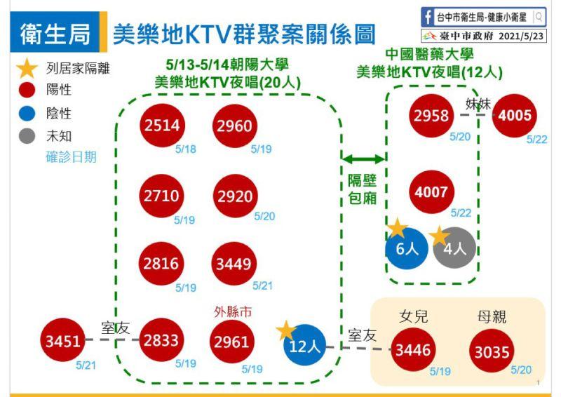 ▲朝陽科大、中國醫大K丁V群聚關係圖(圖/市政府提供2021.5.23)