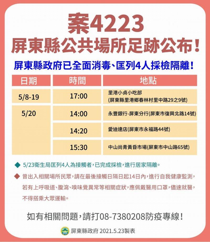 ▲案號「4223」為九如鄉28歲越南籍新住民,常常跟案「3457」、「3458」聚在一起聊天,5月22日確診。(圖/屏東縣政府提供,