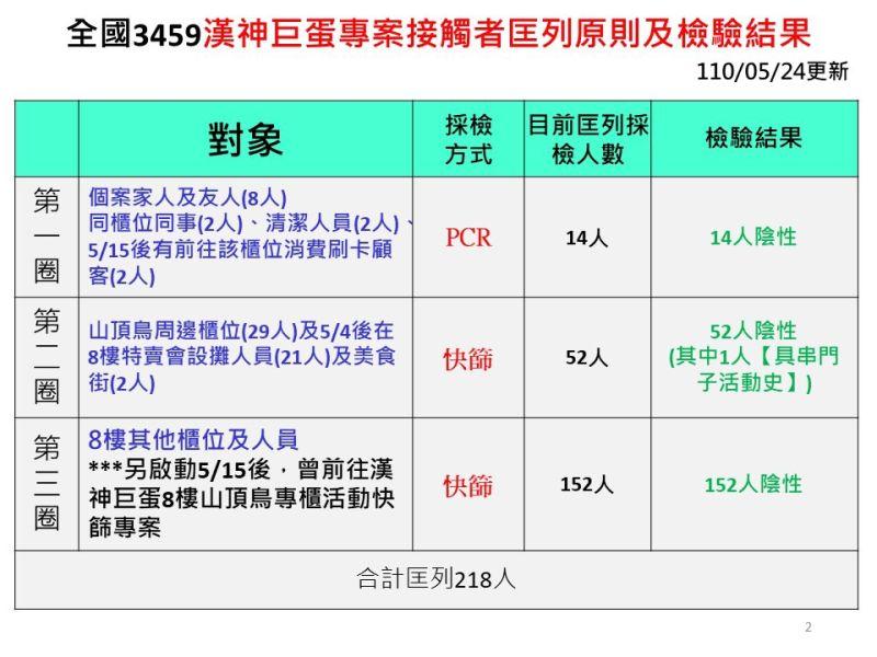▲衛生局匡列的3453漢神巨蛋接觸者目前篩檢都呈現陰性。(圖/高市府提供)