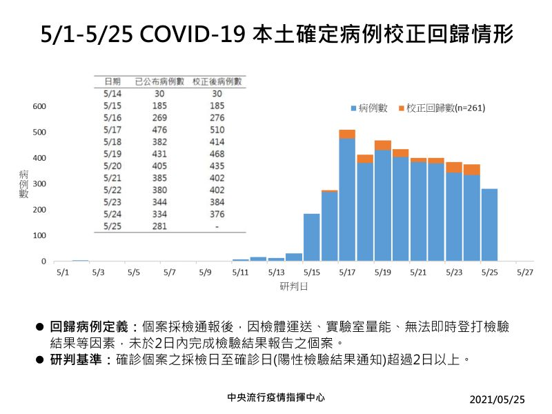 ▲5月1日至5月25日新冠肺炎本土確診病例校正回歸情形。(圖/指揮中心提供)