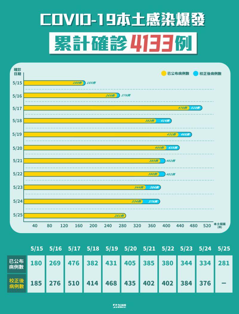 ▲國內新冠肺炎本土感染爆發,累計確診達4133例。(圖/NOWnews製表)