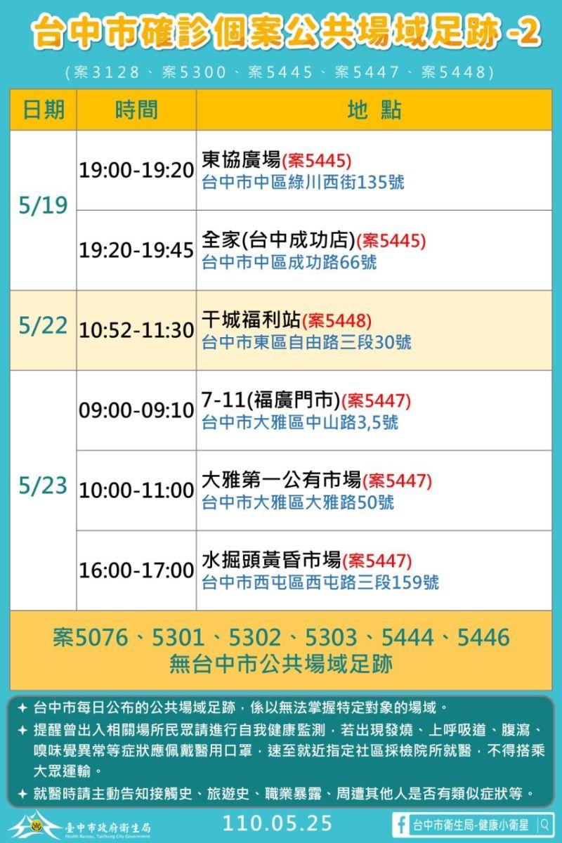 ▲台中市新增10例本土確診個案(圖/市政府提供2021.5.25)