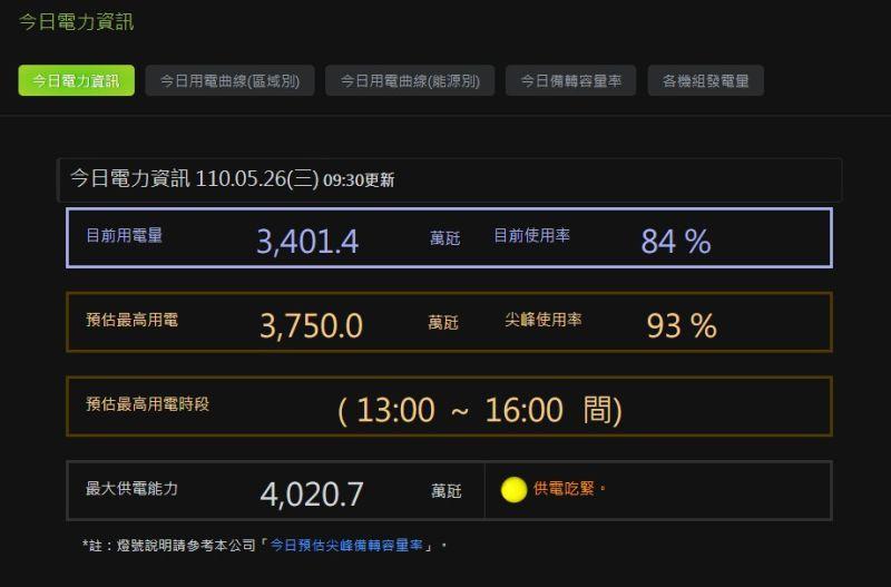 ▲台電今日供電備轉率僅7.22%,亮起代表供電吃緊的黃燈。(圖/翻攝自台電官網)