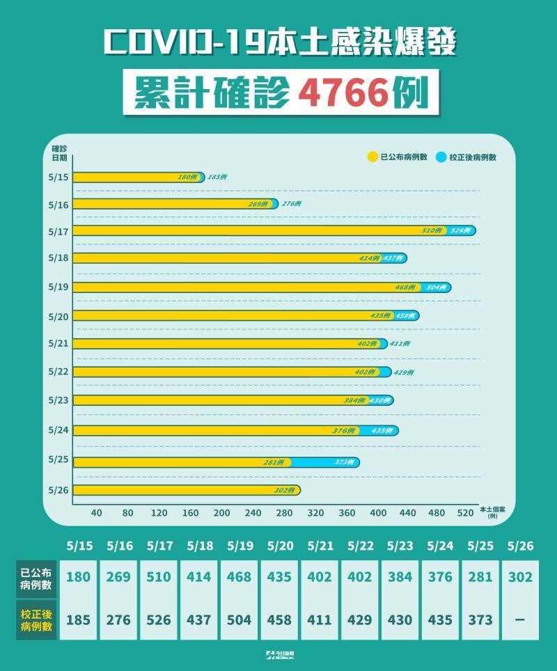▲國內新冠肺炎本土感染爆發,累計確診4766例。(圖/NOWnews製表)