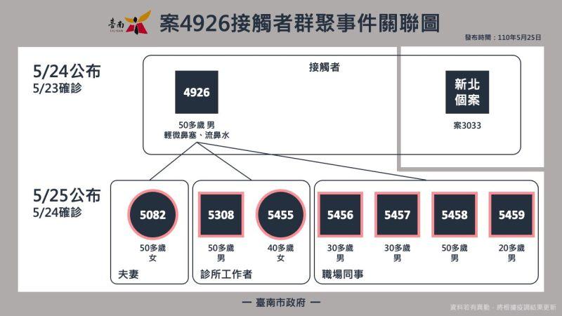 台南傳產老闆感染傳員工 男業務3天跑遍高雄12行政區