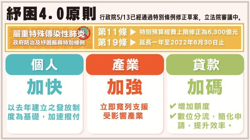 ▲行政院會後記者會公布紓困4.0的3大原則。(圖/行政院提供)