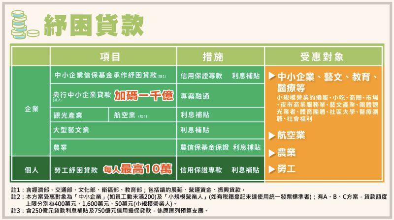 ▲行政院會後記者會公布紓困貸款項目、措施及受惠對象。(圖/行政院提供)