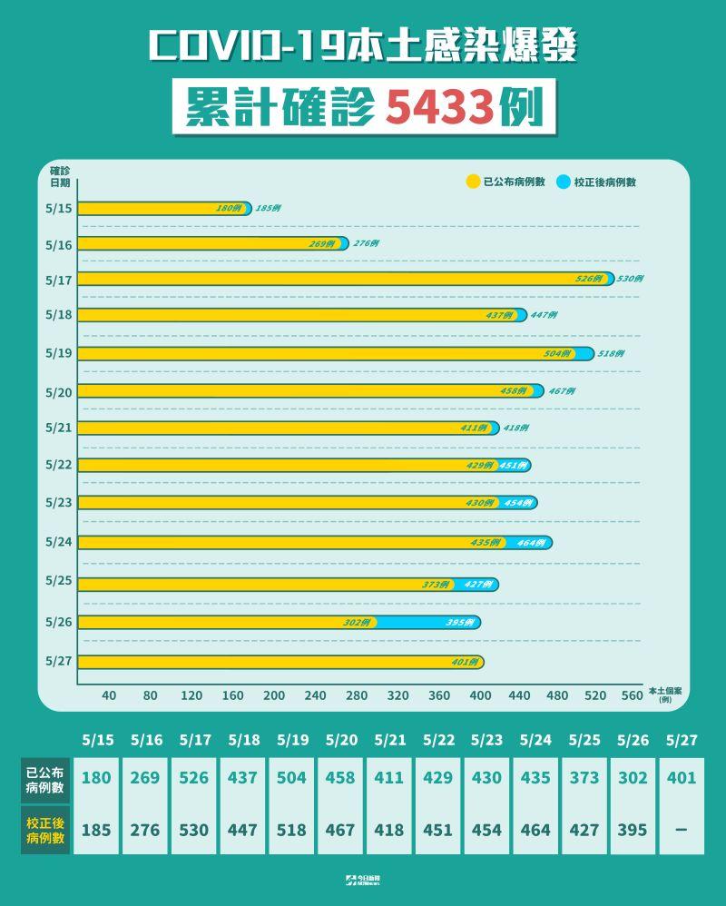 ▲國內新冠肺炎本土感染爆發,累計確診5433例。(圖/NOWnews製表)