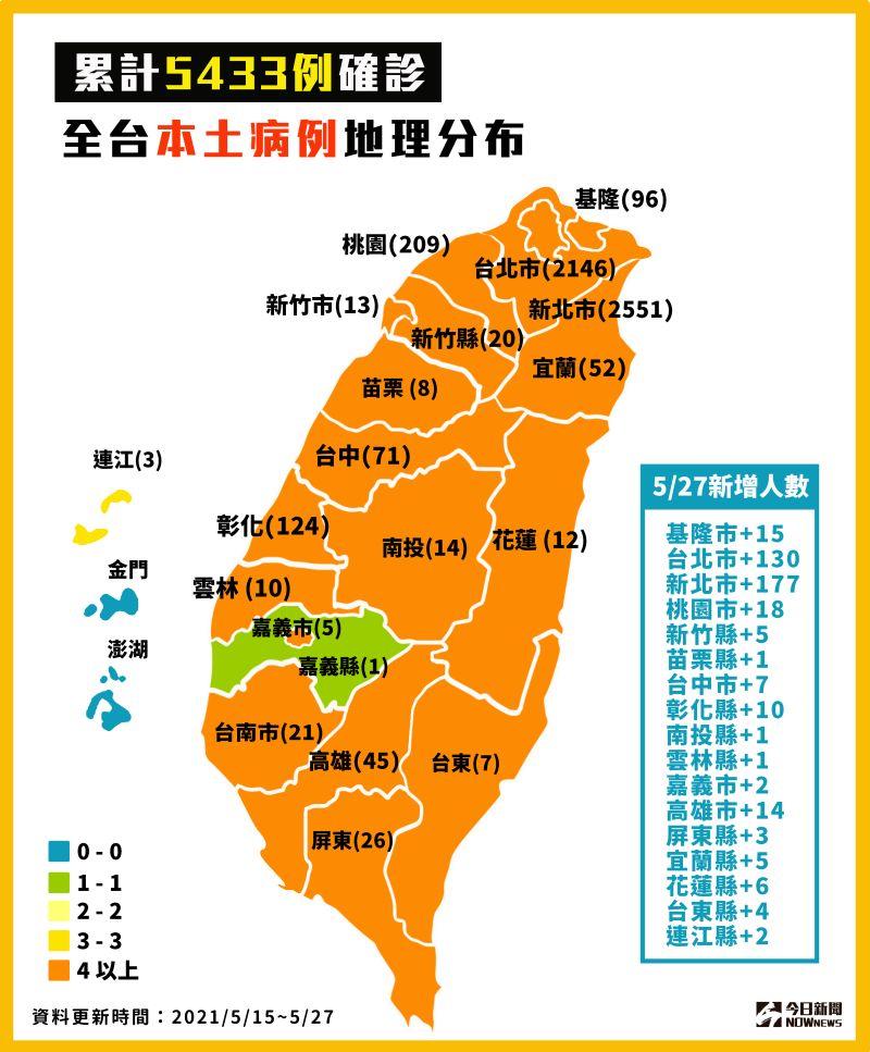 ▲國內新冠肺炎累計5433例確診,全台本土病例地理分布。(圖/NOWnews製表)