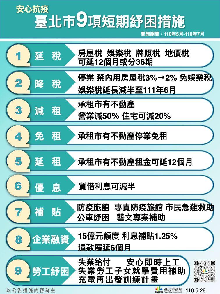▲因應疫情,北市府推出九大短期紓困措施。(圖/北市府提供)