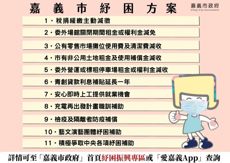 ▲嘉義市紓困方案列表。(圖/嘉義市政府提供)