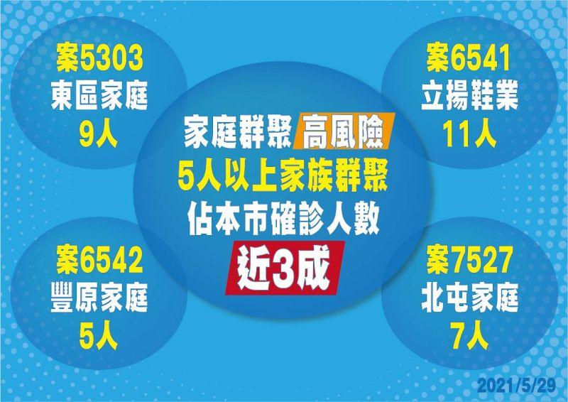 ▲台中市四個家庭群聚就佔今年所有確診數近三成之多(圖/市政府提供2021.5.29)