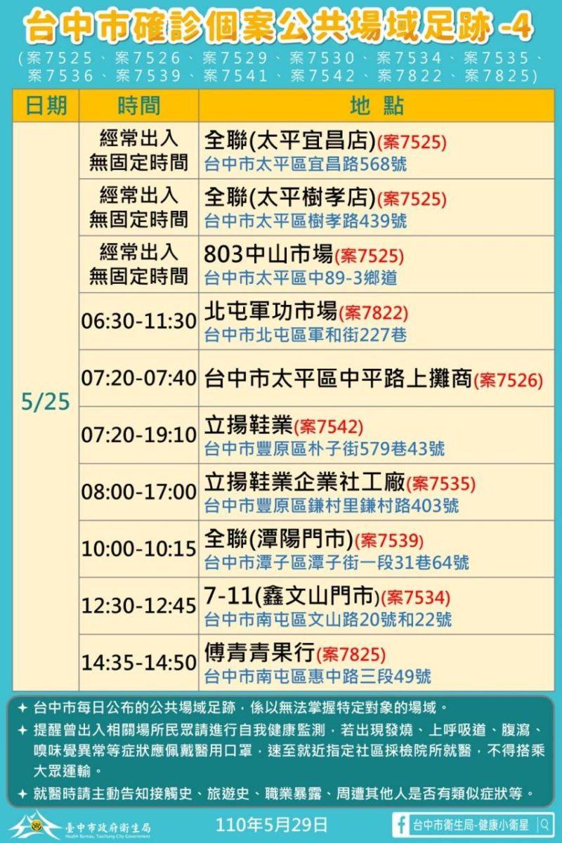 ▲台中29日新增33例本土確診足跡(圖/市政府提供2021.5.29)