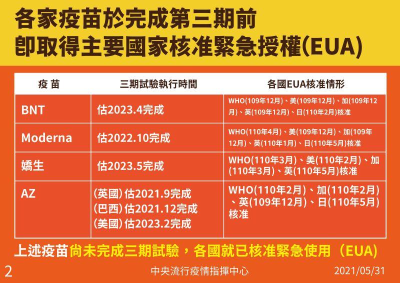 ▲各場疫苗完成緊急授權日期。(圖/指揮中心提供)
