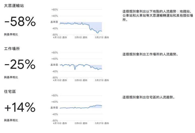▲Google數據的台灣人流變化資料曝光。(圖/翻攝自《IEObserve