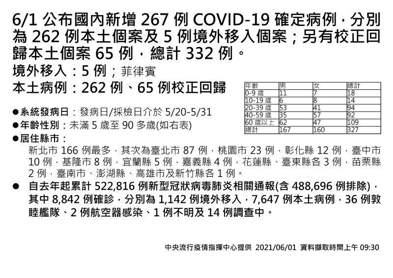 ▲▲指揮中心1日公布新增262例本土、5例境外移入COVID-19個案,另有65例校正回歸個案。(圖/指揮中心)