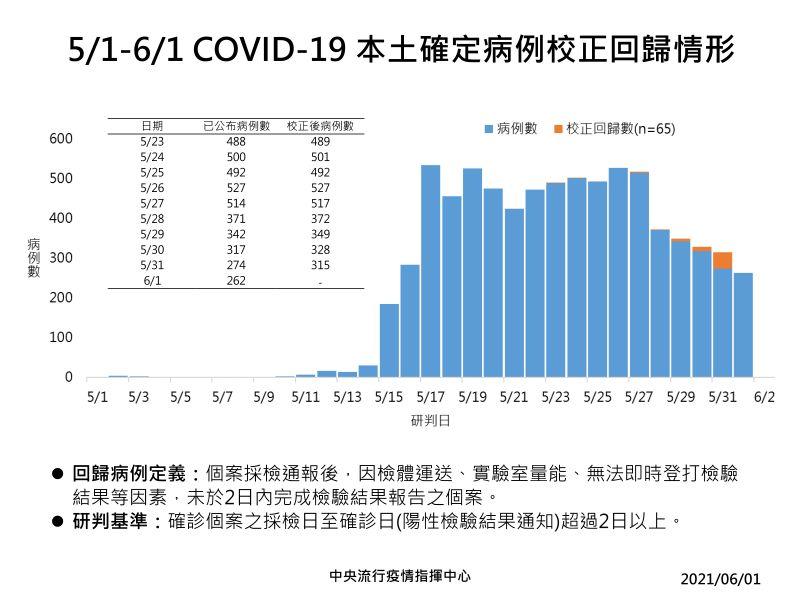▲5月1日至6月1日新冠肺炎本土確定病例校正回歸情形。(圖/指揮中心提供)
