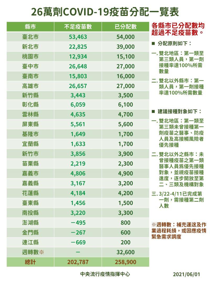 ▲指揮中心6/1公布26萬劑COVID-19疫苗分配(圖/指揮中心)