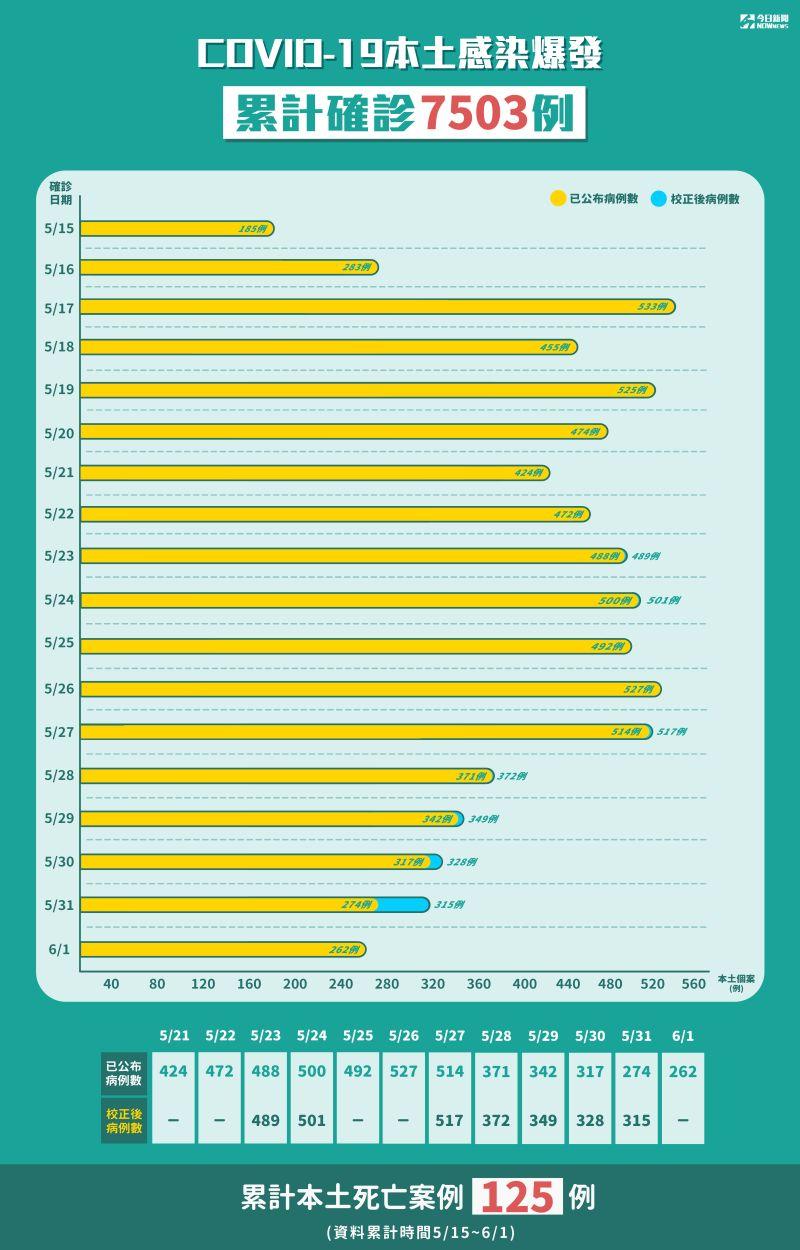 ▲COVID-19本土感染爆發,累計確診7503例。(圖/NOWnews製表,2021.6.1)